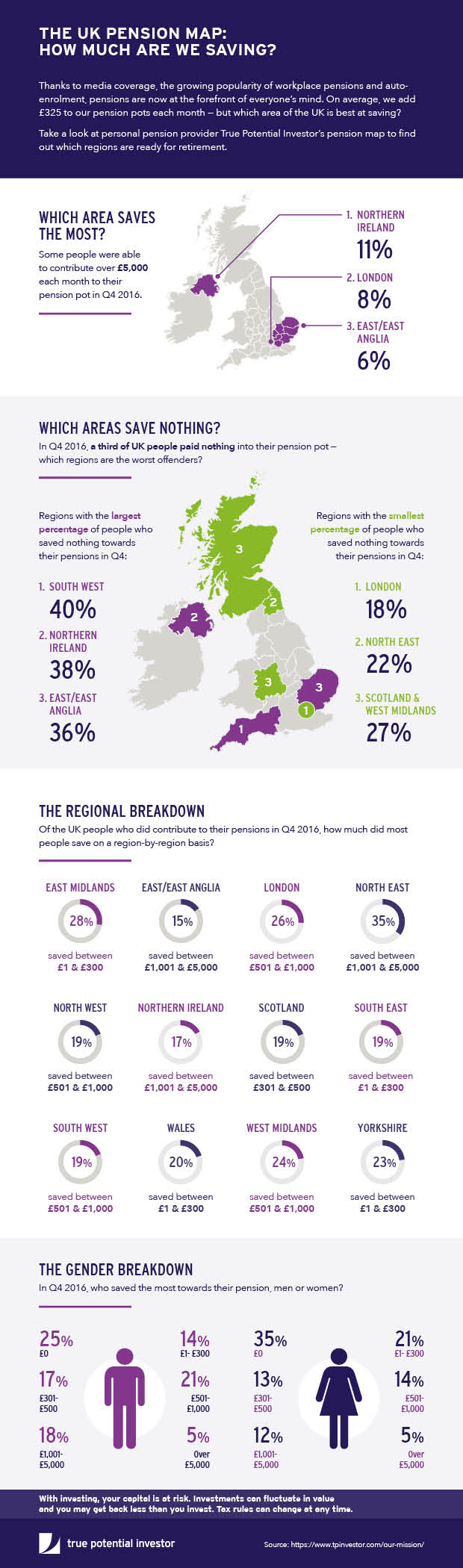 True Potential - UK Pension map - based on Q4